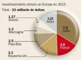 La France, principale cible des investisseurs chinois