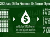 Daesh financé par la manne pétrolière: après Capital de M6, le FT enfonce le clou