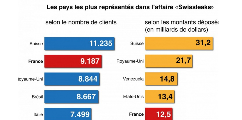 Avec plus de 9.000 noms de clients français dévoilés, se pose la question d'une participation de HSBC France aux activités de HSBC Private Banking, la filiale suisse. Mais le juge Guillaume Daïeff semble écarter cette hypothèse. G. Rolle/Réa