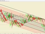 Alerte Ichimoku : Pression haussière pour la paire EUR/USD sur le graphique intraday