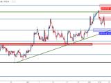 Analyse technique de la paire GBP/USD : Haussière de manière constructive