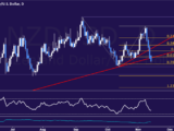 Analyse technique de la paire NZD/USD