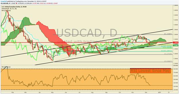 Analyse technique de la paire USD/CAD : alerte sur d'autres baisses