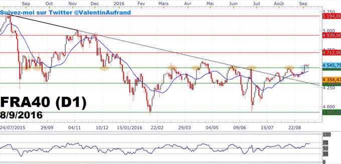 CAC40 : Le cours reste au-dessus des 4 500 points après Mario Draghi