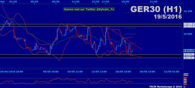 CAC40- DAX30 - EUROSTOXX50: Les indices souffrent d'un assèchement de la liquidité!