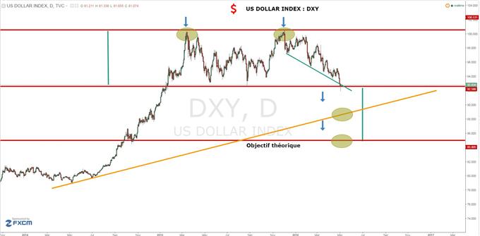 DAX - USD/JPY: L'US Dollar index est sur un support technique critique!