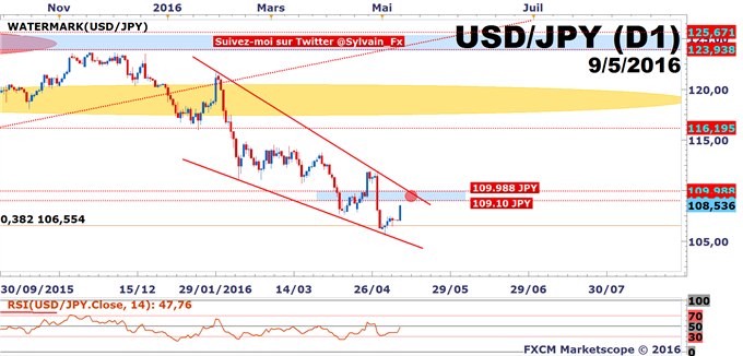 DAX - USD/JPY: Le DAX30 tient son support et l'USD/JPY se dirige vers les 109.10 JPY.