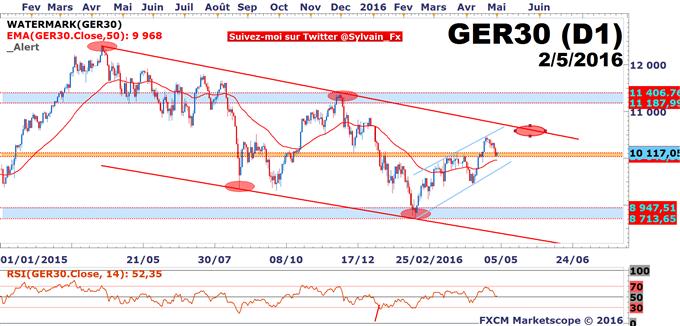 DAX - USD/JPY: Le marché devient hésitant avant le NFP de vendredi!