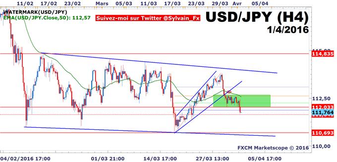DAX - USD/JPY: Le range de trading du DAX30 est préservé!