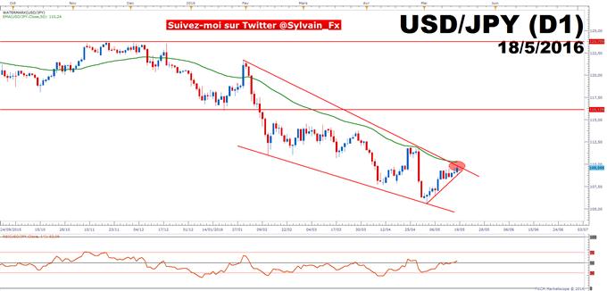 DAX - USD/JPY: Une hausse des taux en juin de la FED semble désormais impossible!