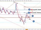 EUR/AUD : Sous résistance mais avec un potentiel haussier