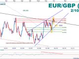 EUR/GBP : Le cours teste une ligne d'inversion de polarité
