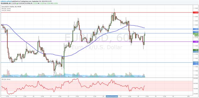 L'EuroDollar sous pression depuis la reprise du dollar US.