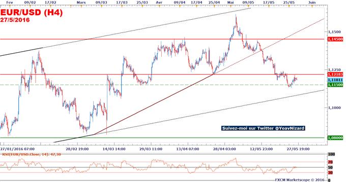 EUR/USD : La Réserve Fédérale pourrait relever ses taux directeurs en juin