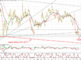 EURUSD : Yellen et Kuroda poussent encore le dollar