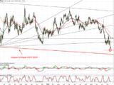 EURUSD : consolide, surveiller test support récent