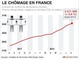 Le seuil de 3 millions de chômeurs franchi en août
