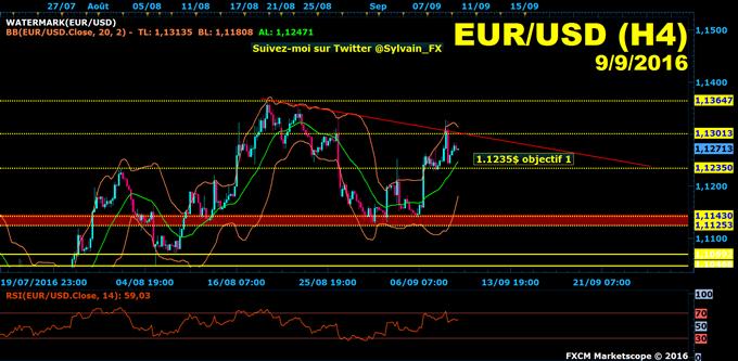 Euro-Dollar: Le dollar américain (DXY) sur support, reprise baissière EUR/USD ?