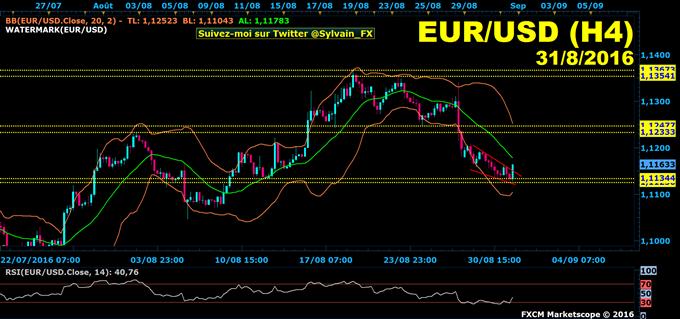 Euro-dollar: Le dollar américain recule face à l'euro, reprise de la hausse ?