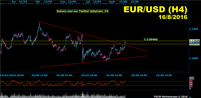 Euro-dollar: l'euro superforme le dollar (USD) pour rejoindre les 1.13$ .
