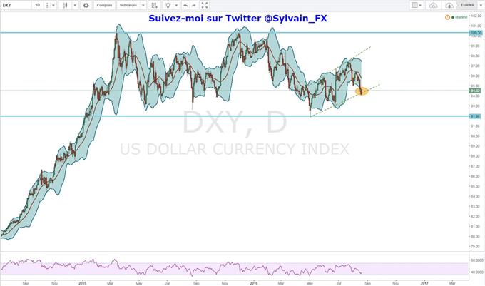 Euro-dollar: les 1.1350$  atteints grâce au repli du dollar US face à l'euro!