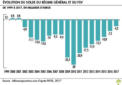 Evolution du solde du régime général et du FSV