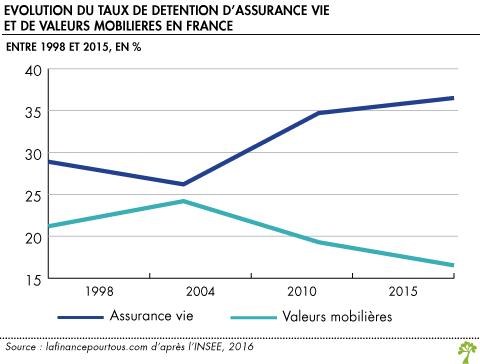 Evolution du taux d'assurance vie et de valeurs mobilières en France