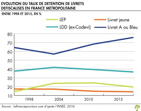Evolution du taux de détention de livrets défiscalisés en France métropolitaine