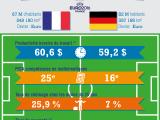 France-Allemagne : le match économique