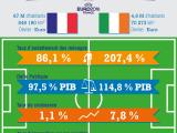 France-Irlande : le match économique