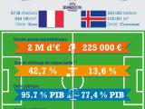 France-Islande : le match économique