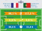 France-Portugal : le match économique