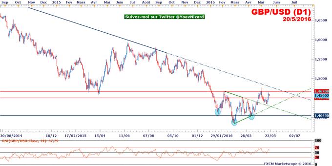 GBP/USD : Echec sous résistance à 1,4670$