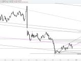 GBP/USD :cassure du canal haussier à court-terme
