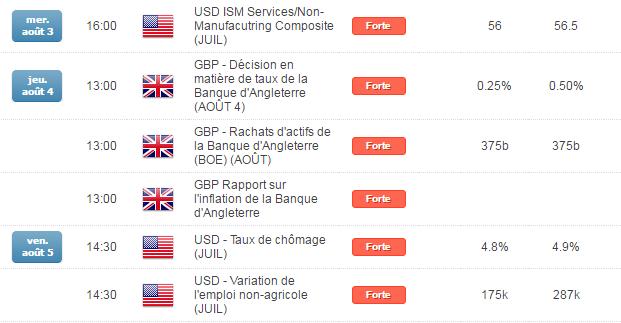 GBPUSD/EURGBP : la livre sous pression avant les annonces économiques