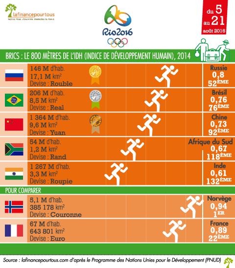JO de Rio : Les BRICS ont encore des progrès à faire pour réduire la pauvreté