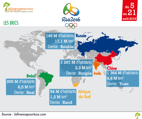 JO de Rio : grand angle sur l'économie brésilienne