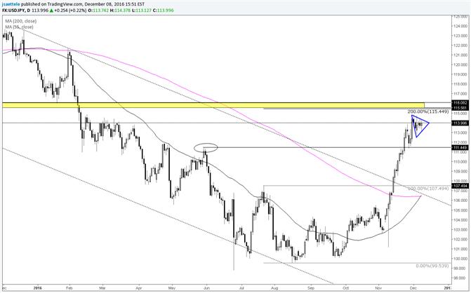 La consolidation de la paire USD/JPY ouvre la voie à une autre impulsion