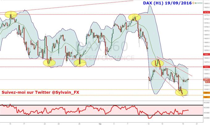 Le DAX 30 se stabilise sur une zone d'importance, reprise haussière?