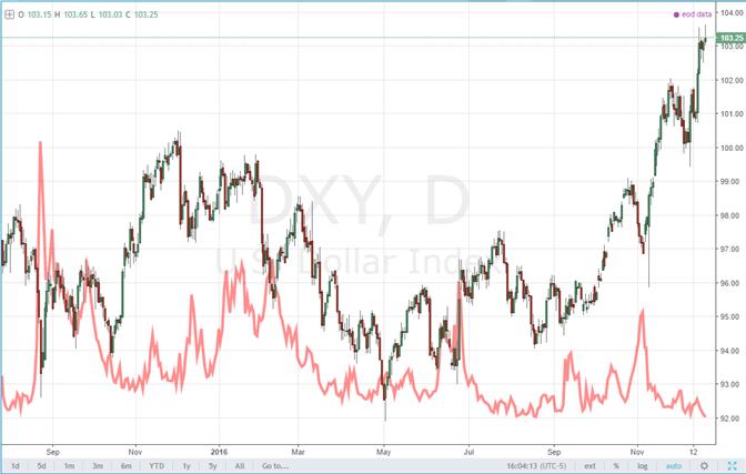 Le dollar s'appuie sur plusieurs forces pour prolonger son plus haut en 14 ans