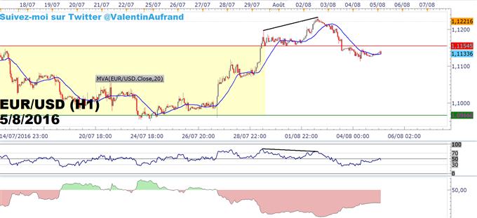 SSI de FXCM : Le positionnement des traders particuliers sur l'EUR/USD avant le rapport NFP
