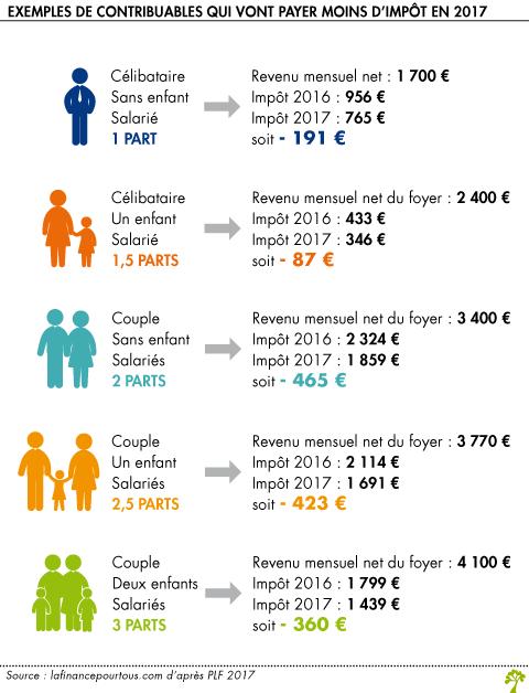 Les contribuable et l'impôt en 2017