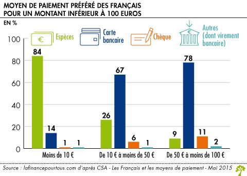 Moyen de paiement préféré des Français pour un montant inférieur à 100 euros