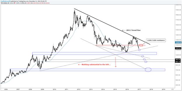 NZD/USD, Or/Argent positionné pour plus de pertes avant de toucher un niveau bas