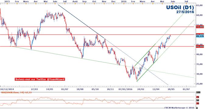 Pétrole / WTI : Le marché se rapproche des 50$  et se projette sur la réunion de Vienne