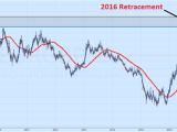 Recherche des opportunités de trading potentielles dans la paire EUR/GBP
