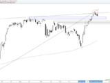 S&P 500 : la journée de correction met les niveaux de support en danger