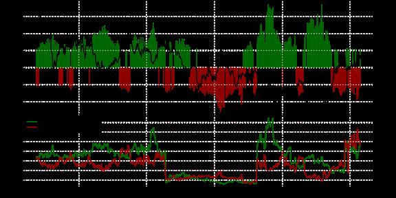 SSI FXCM : Le positionnement des traders sur l'once d'or au mercredi 11 mai 2016