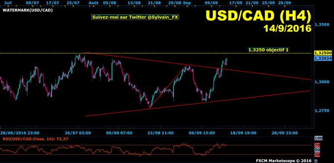 USD/CAD: les stocks de pétrole soutiennent la tendance haussière!