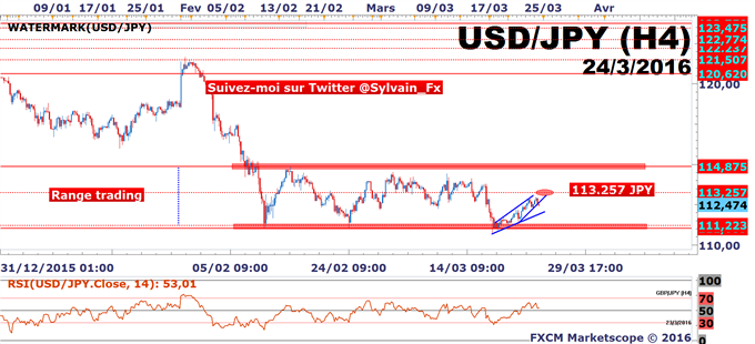 "USD/JPY: Temporisation avant le ""week-end"" du trader!"